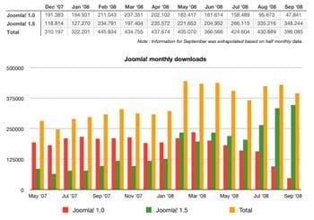 Statistik auf joomlacode.org