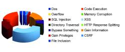 BSI CMS-Studie