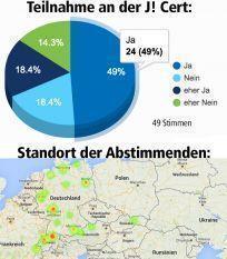 thumb cert admin poll